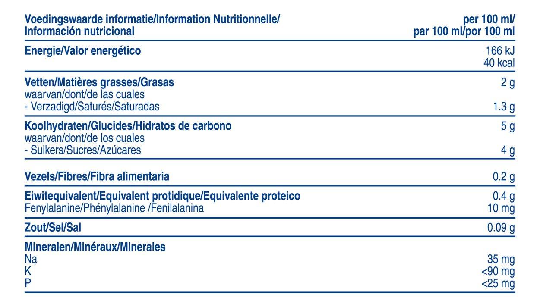 Información de Loprofin Leche