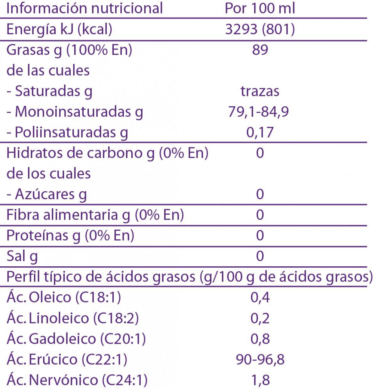Información de Módulo de Aceite GTE Nutricia