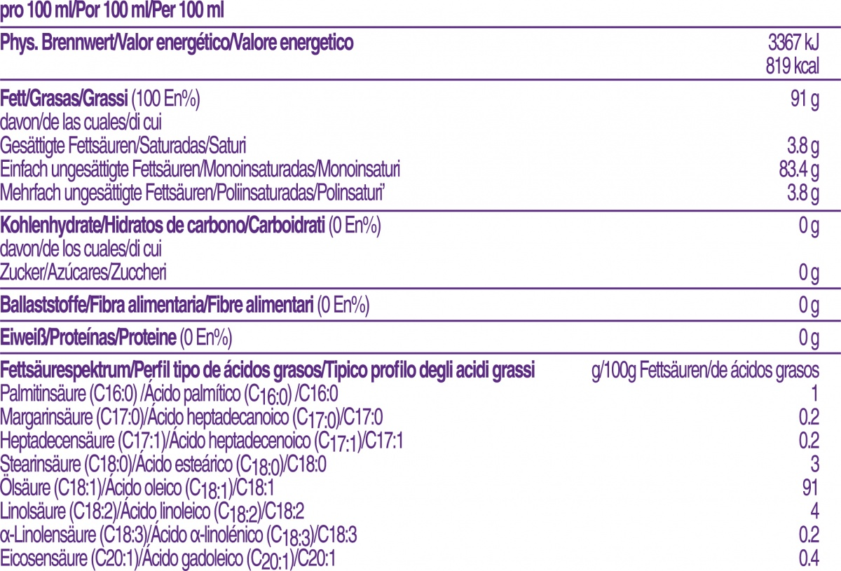 Información de Módulo de Aceite GTO Nutricia