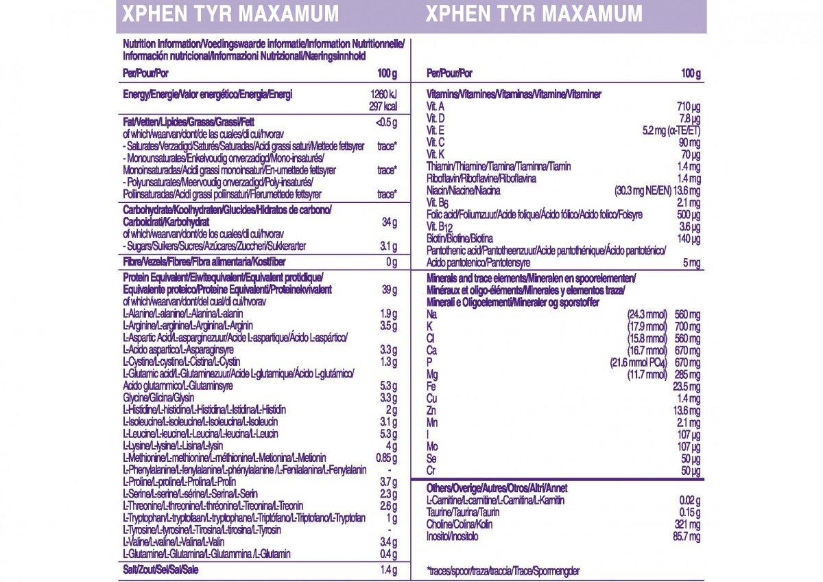 Información de XPhen, Tyr Maxamum