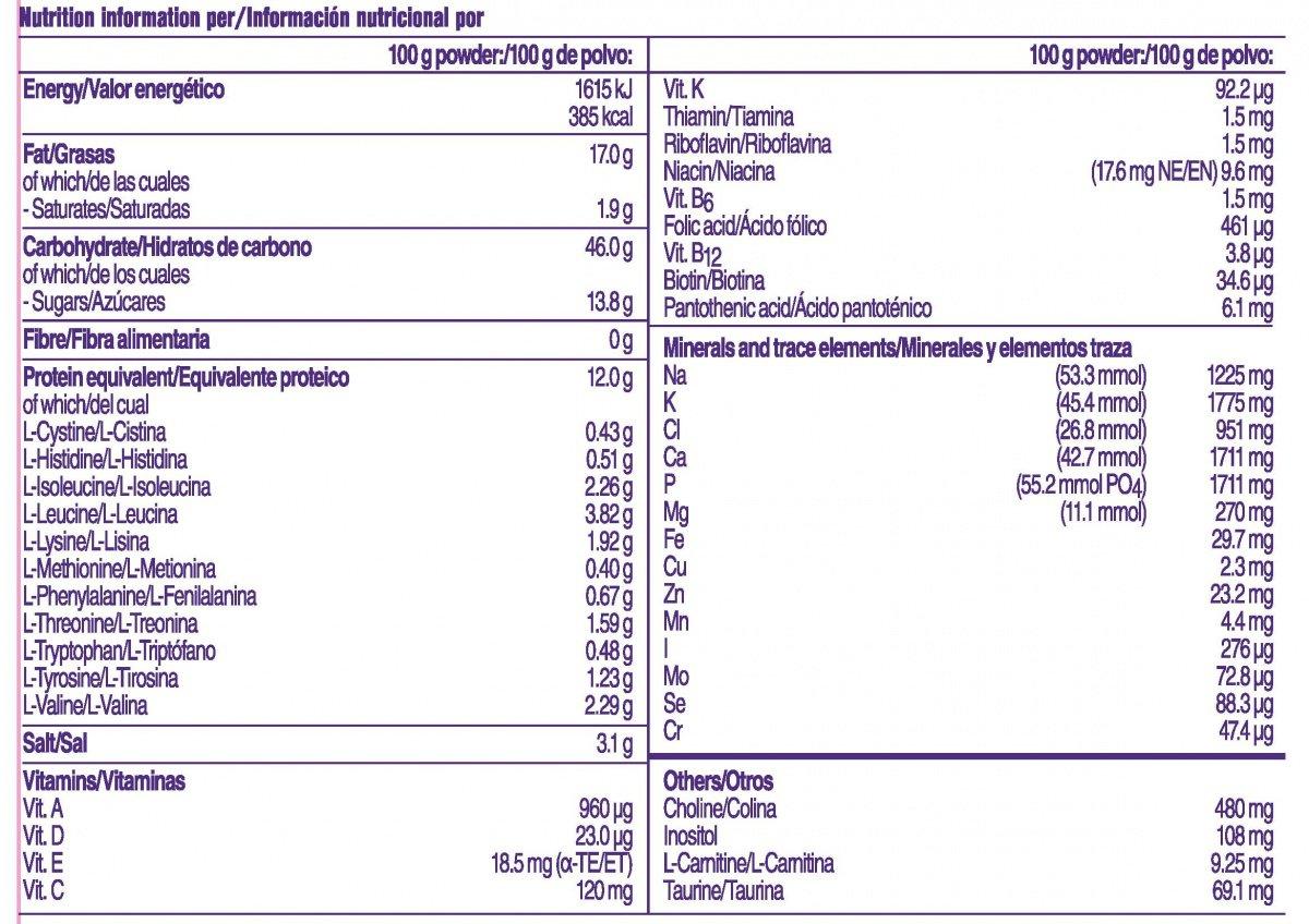 Información de UCD Anamix Junior