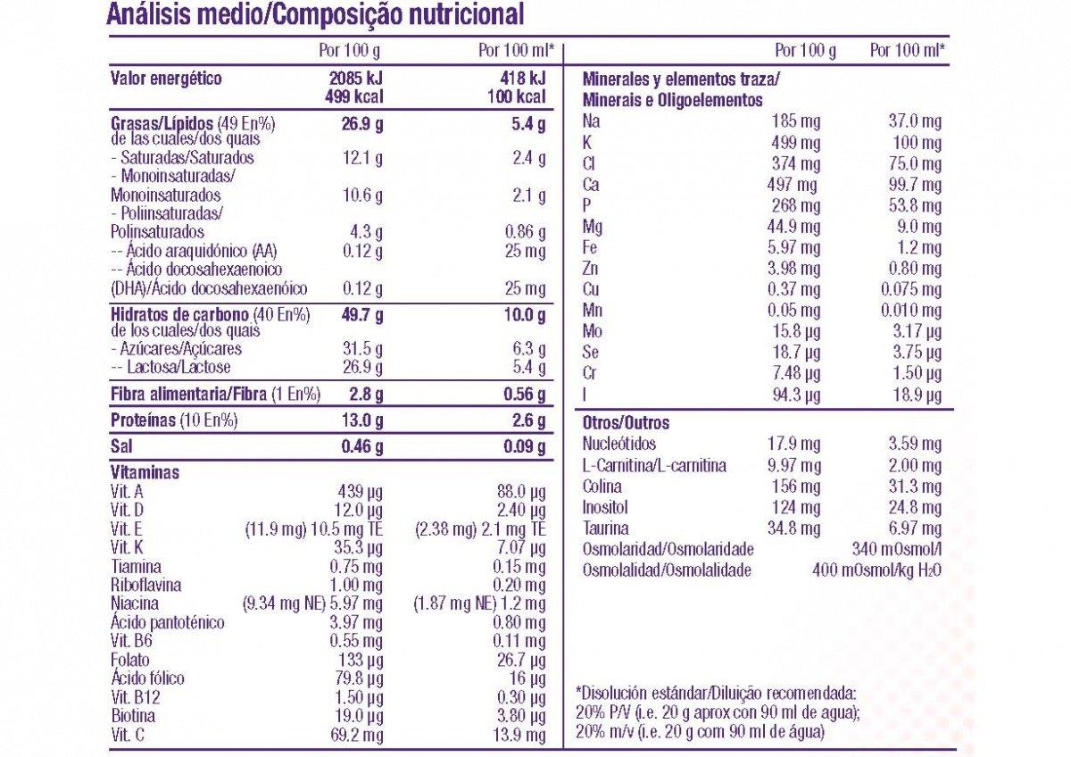 Información de Infatrini Powder