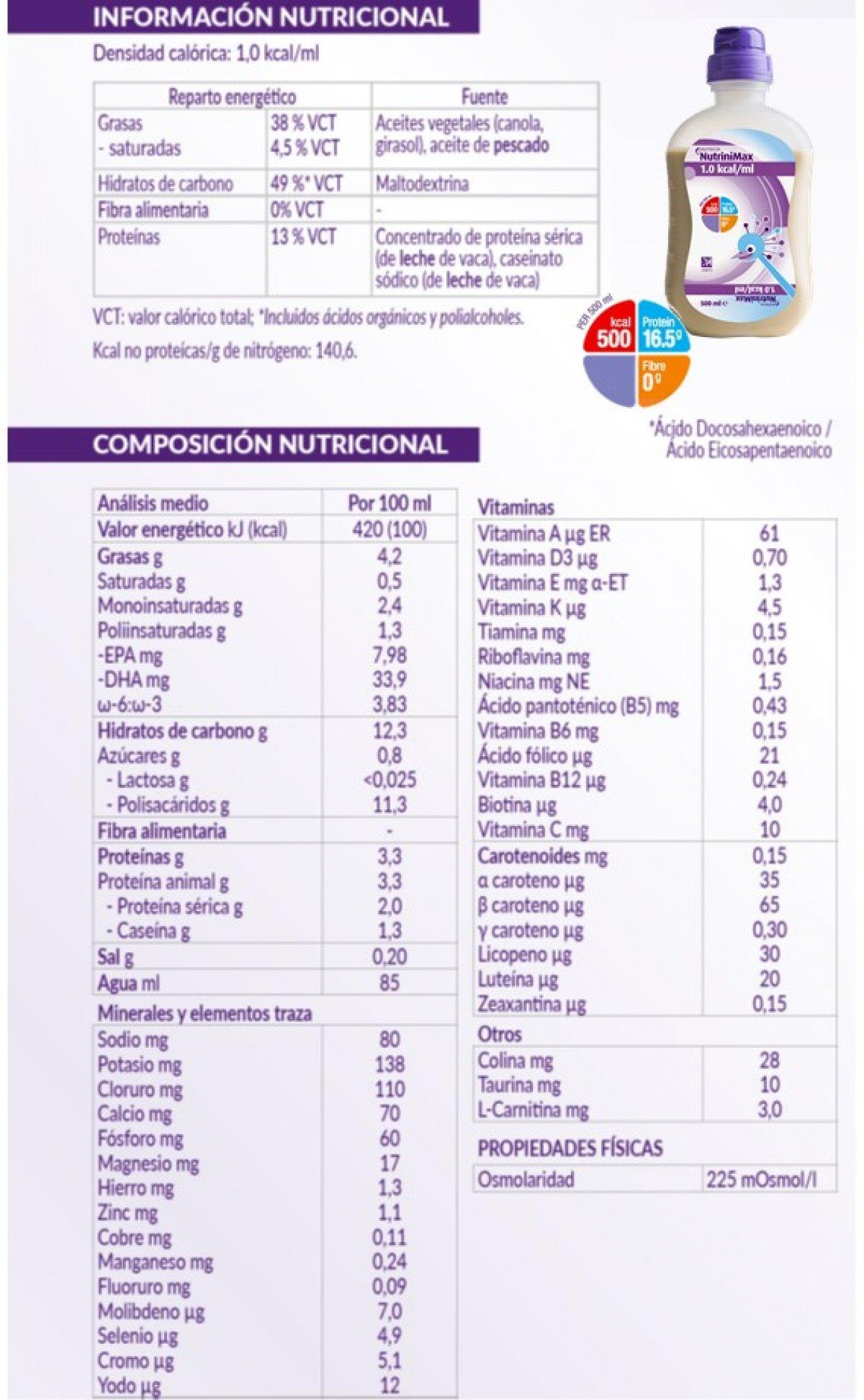 Información de NutriniMax