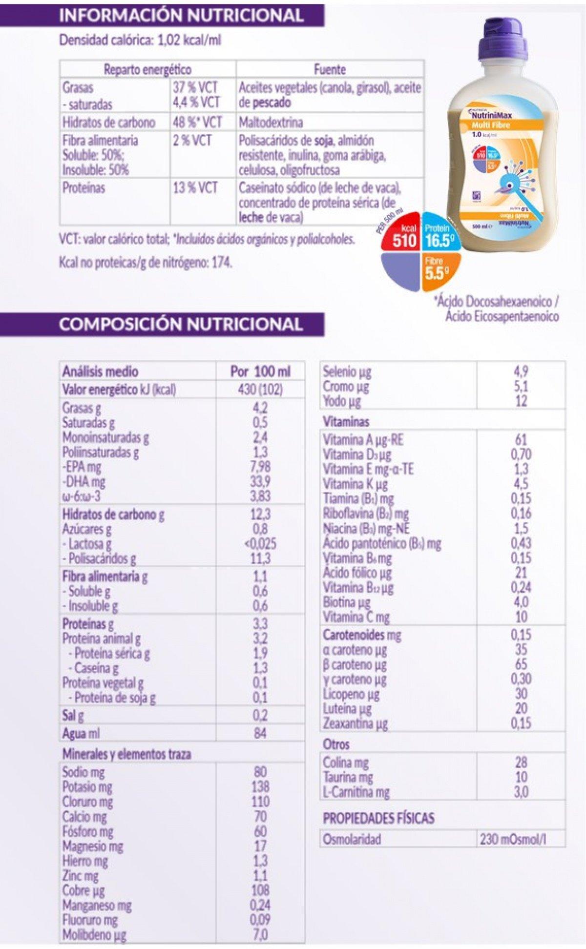 Información de NutriniMax Multi Fibre